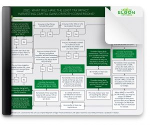 Roth IRA - What Will Have The Least Tax Impact Harvesting Capital Gains Or Roth Conversions